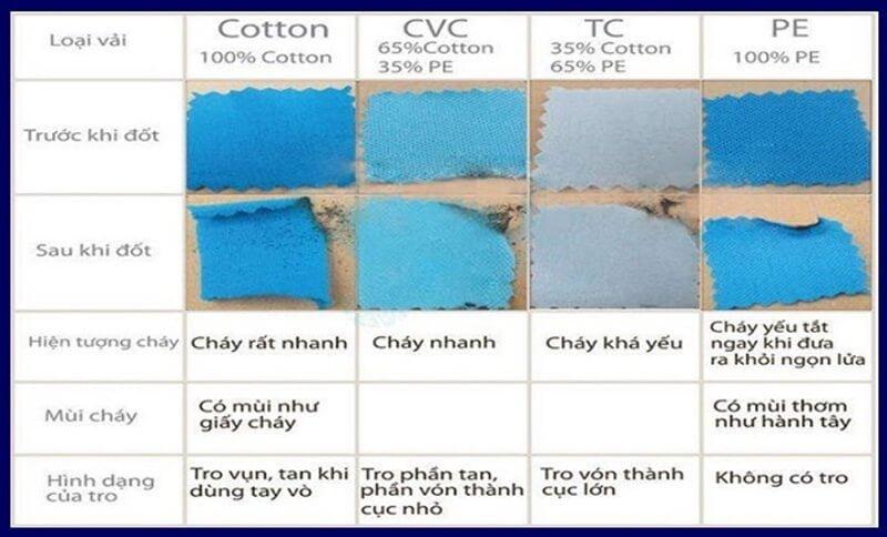 Bạn cũng có thể đốt mẫu vải cotton để xác định xem có phải cotton 100% không